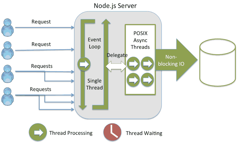single thread node
